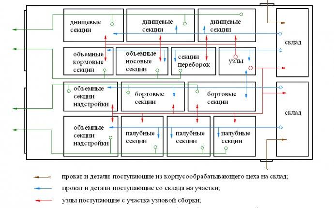 Реферат: Организационно-технологическое проектирование сборочно