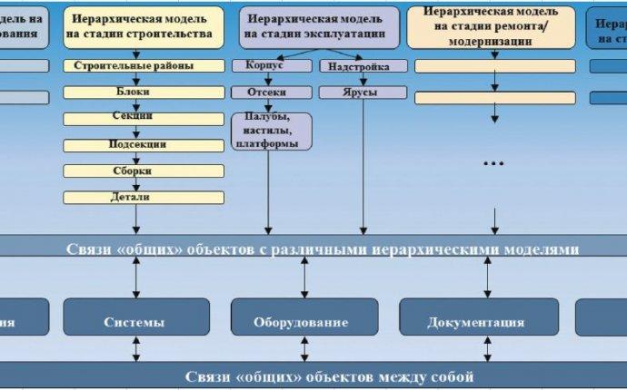 Управление инженерными данными в судостроении с использованием